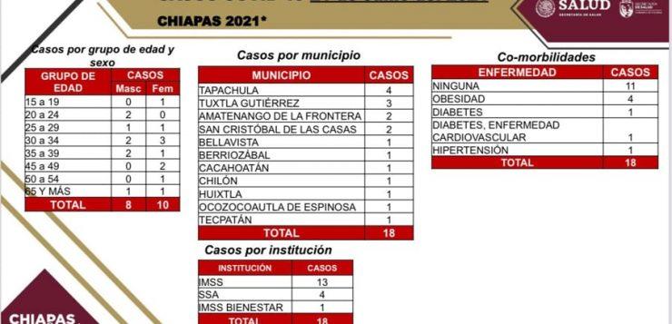 Chiapas: semana 19 en semáforo verde y con 18 casos positivos de COVID
