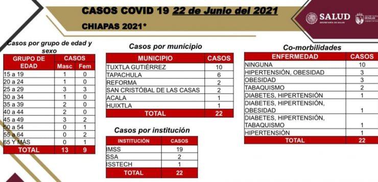 Chiapas: 22 casos nuevos y una defunción por la pandemia del COVID19