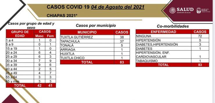 83 casos de COVID, entre ellos dos menores de 9 años