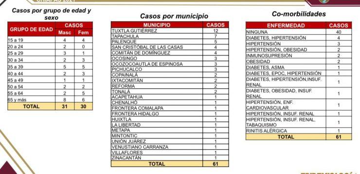 61 casos y dos fallecimientos de COVID-19 en Chiapas: SSE