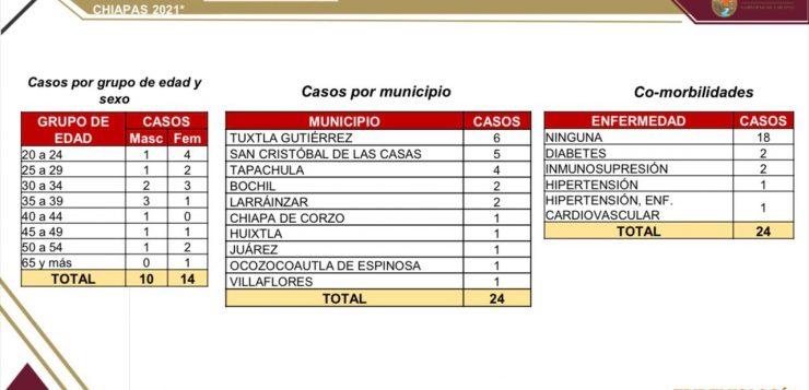 Mujeres presentan mayor cantidad de casos de COVID en Chiapas: SSA