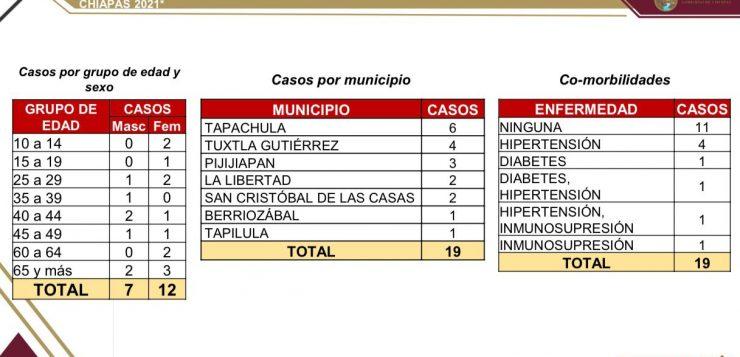 A la baja, casos de COVID en Chiapas; reporta SSA 19 contagios